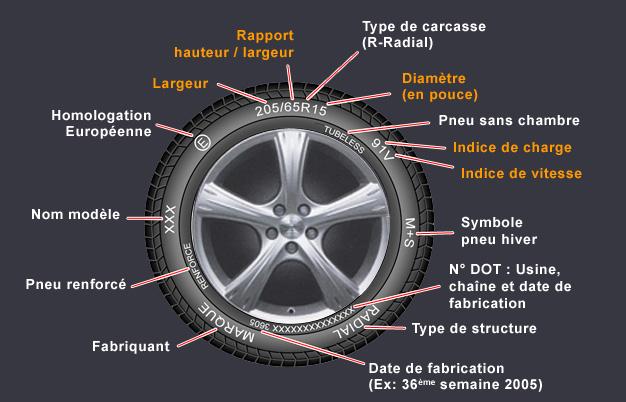 schema-pneus